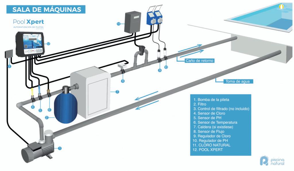 Desarrollos 360 -Automatización Instalación