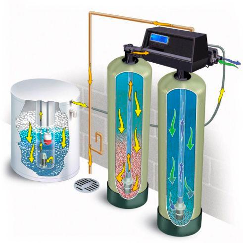 Desarrollos autosustentables 360 -Ablandadores de agua