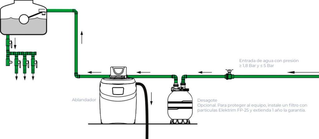 Desarrollos autosustentables 360 -Ablandadores de agua instalación